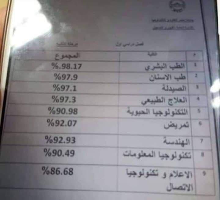 التنسيق الداخلي للقبول في جامعة مصر للعلوم والتكنولوجيا بالمرحلة