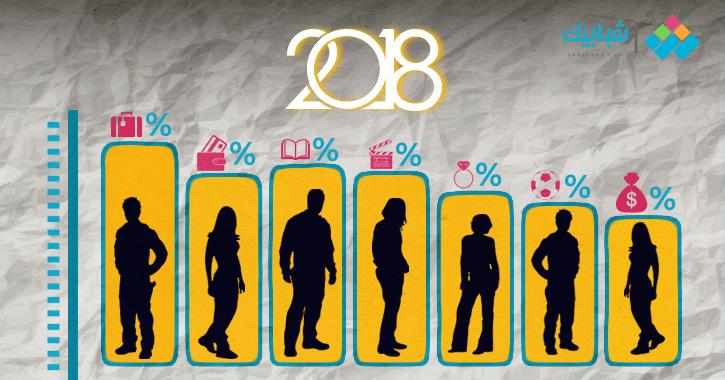 20 سؤالا كشفت لنا الكثير عن واقع الشباب المصري في عام.. نتائج الاستبيان الأول من نوعه في 2018